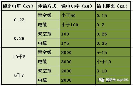 [收藏]超全面的电气设计估算公式_29