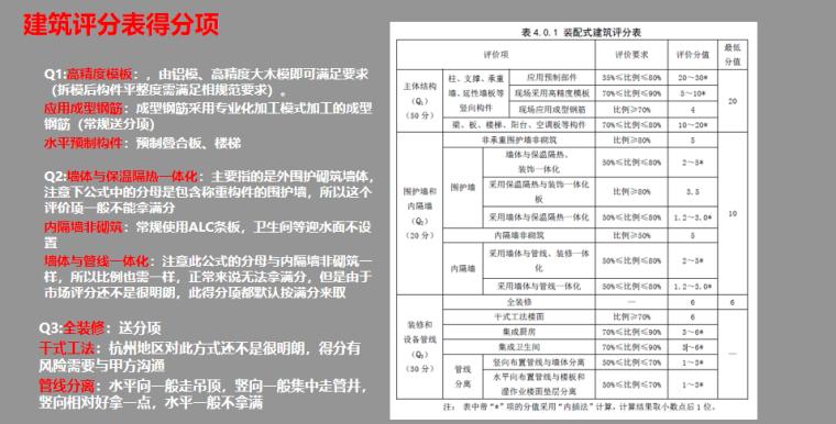 [浙江]装配式建筑评价标准解析PPT-03 建筑评分表得分项
