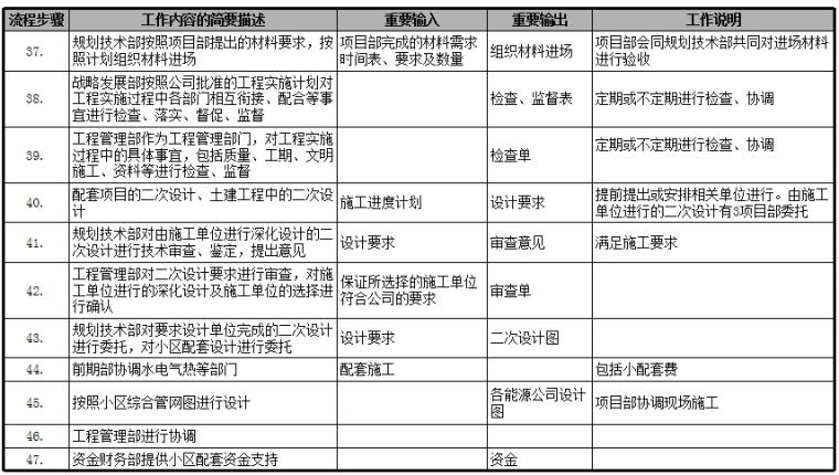 房地产公司前期各部门流程图,保存!_9