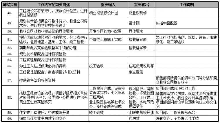 房地产公司前期各部门流程图,保存!_10