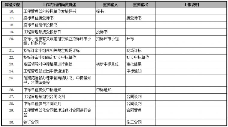 房地产公司前期各部门流程图,保存!_16