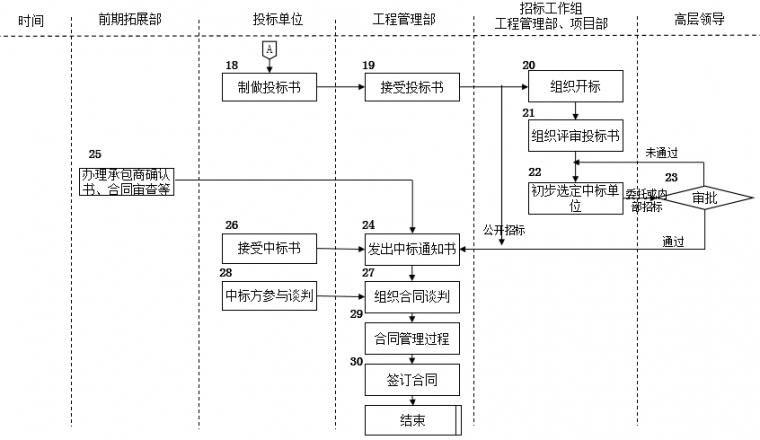 房地产公司前期各部门流程图,保存!_18