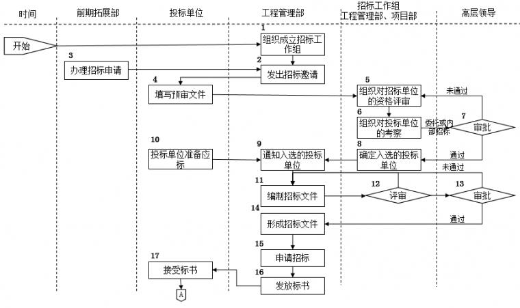 房地产公司前期各部门流程图,保存!_17