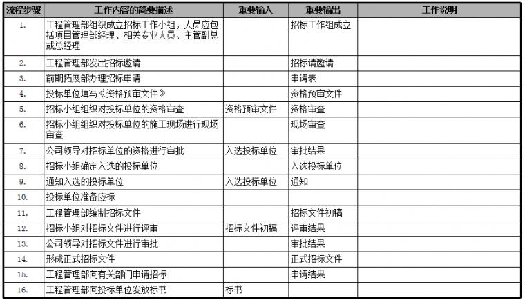 房地产公司前期各部门流程图,保存!_19