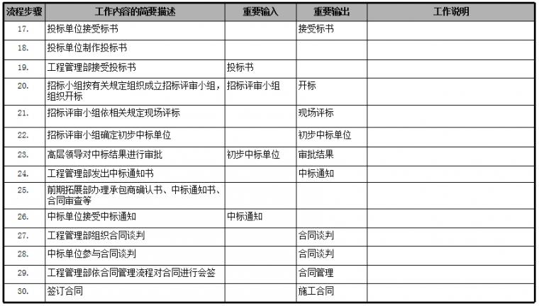 房地产公司前期各部门流程图,保存!_20