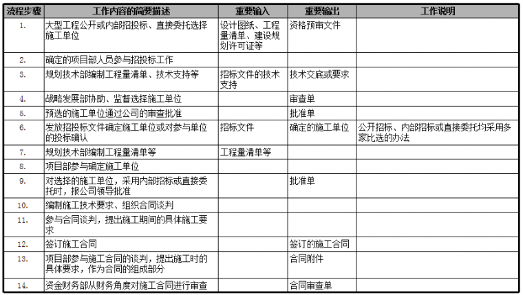 房地产公司前期各部门流程图,保存!_23