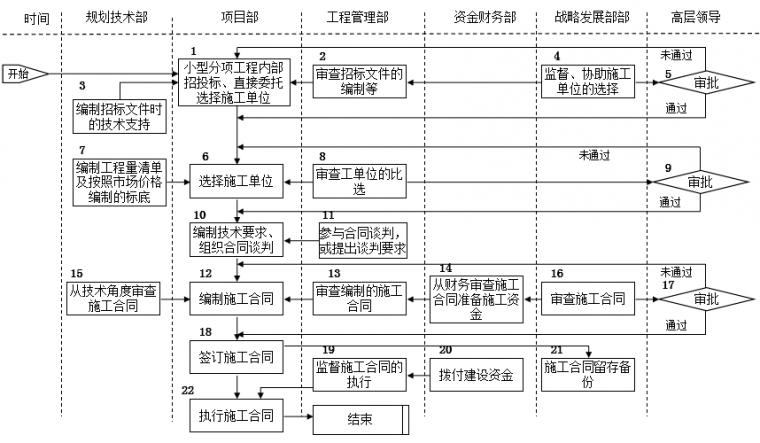 房地产公司前期各部门流程图,保存!_25