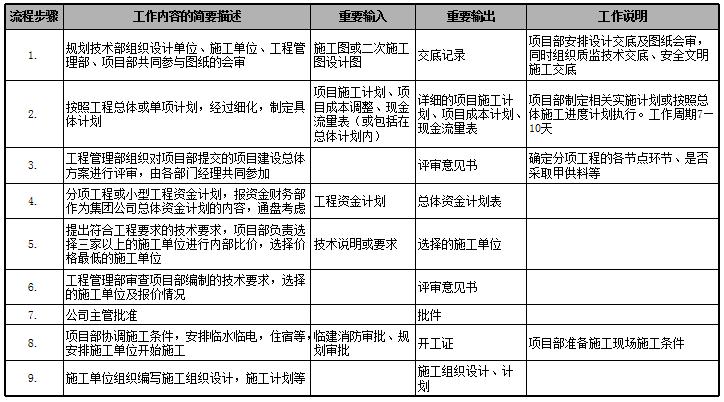 房地产公司前期各部门流程图,保存!_33