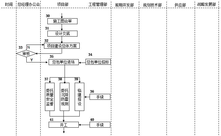 房地产公司前期各部门流程图,保存!_36