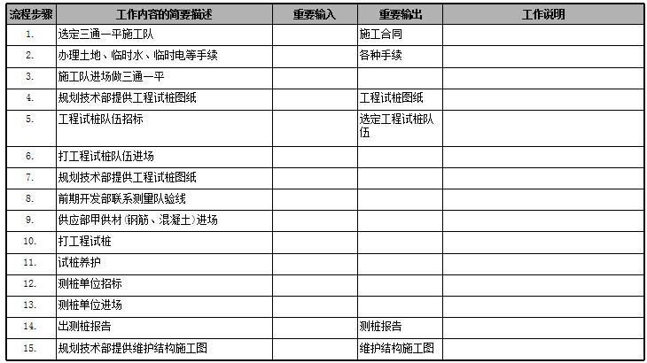 房地产公司前期各部门流程图,保存!_39