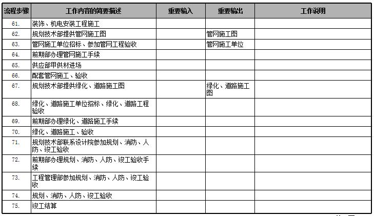 房地产公司前期各部门流程图,保存!_43