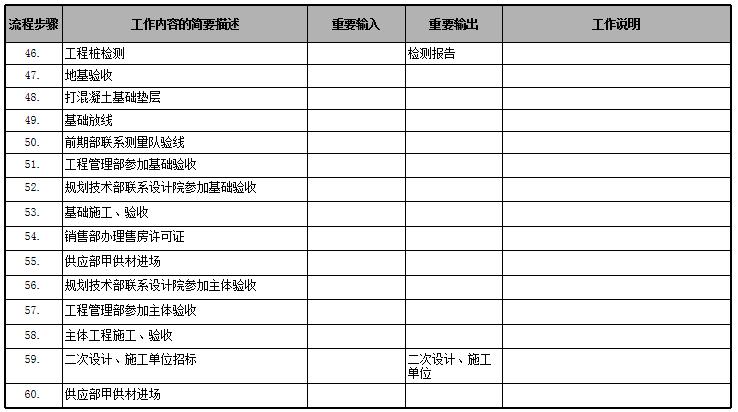 房地产公司前期各部门流程图,保存!_42