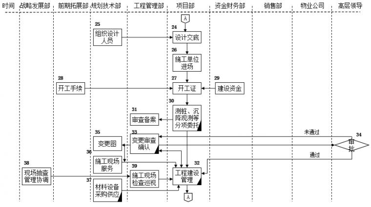 房地产公司前期各部门流程图,保存!_3