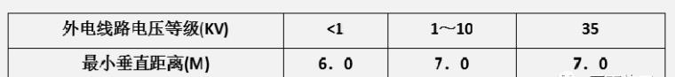 现场临电安全规范和常见隐患(图文结合)_14