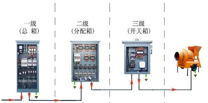 现场临电安全规范和常见隐患(图文结合)_33