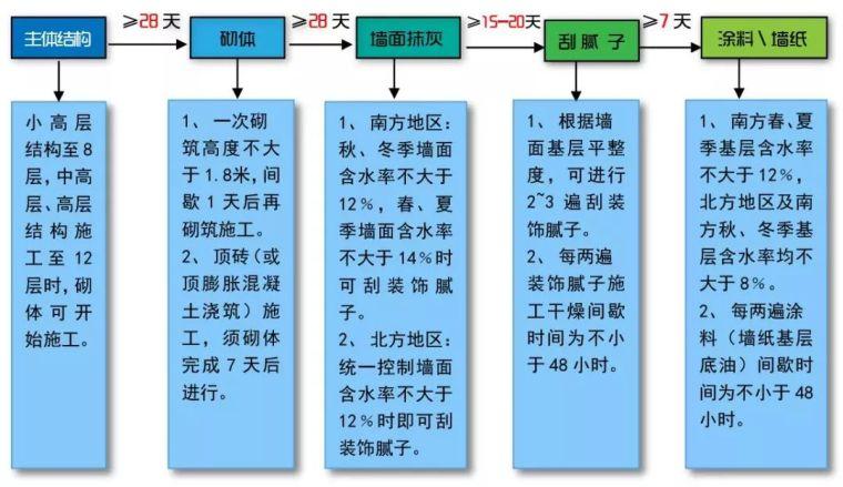 32套名企施工工艺标准做法及质量标准合集_4