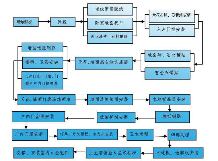 32套名企施工工艺标准做法及质量标准合集_6