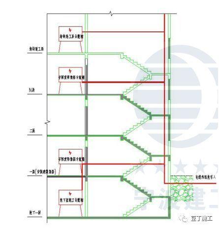 现场临电安全规范和常见隐患(图文结合)_74
