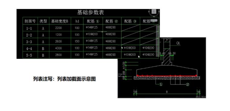 16G101图集条形基础的平法识图案例PPT-04 列表加截面示意图