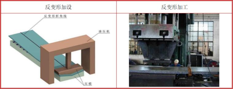 8层框架结构办公楼钢结构工程专项施工方案-03 焊接反变形预设加工成形