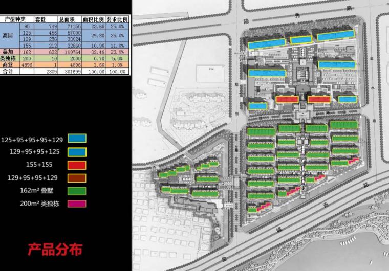 [江苏]新古典风格临湖住宅+别墅建筑方案-产品分布