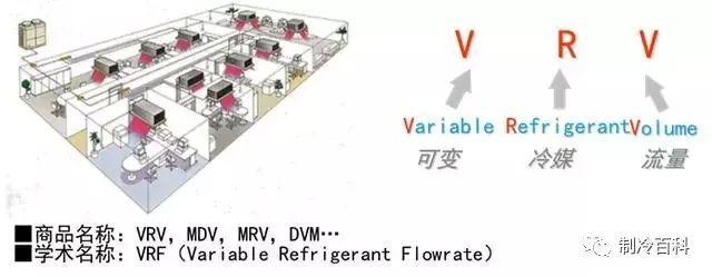 vrv空调系统和多联机系统资料下载-多联机循环原理与各部件作用解析
