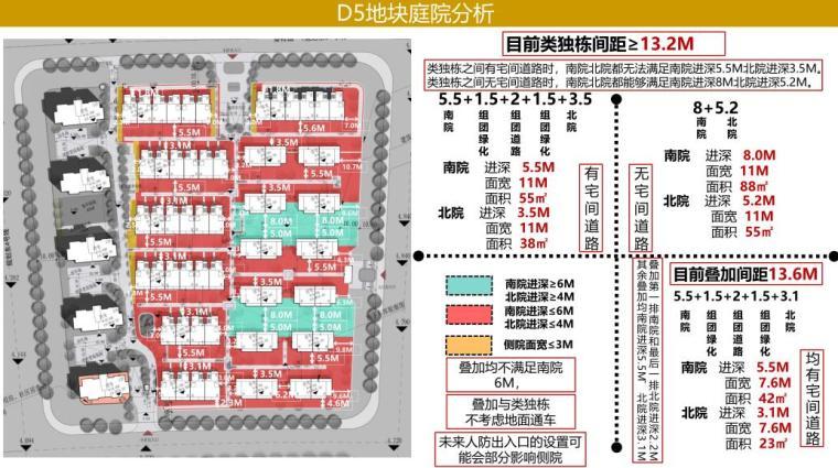 [山东]知名企业欧陆风叠拼+高层建筑方案-D5地块庭院分析