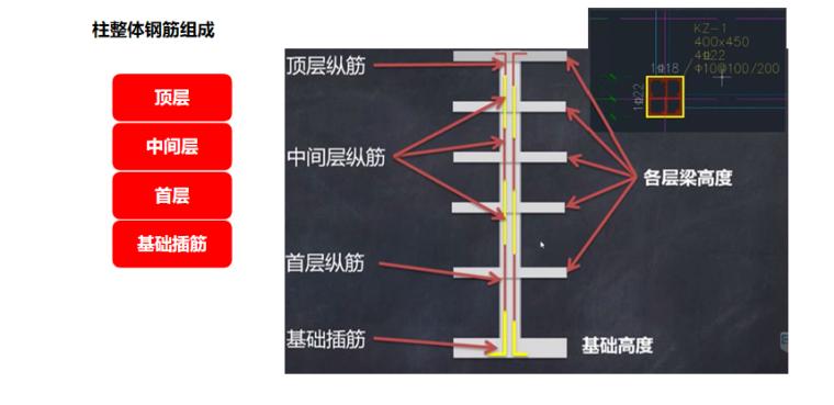 16G101图集首层柱钢筋构造及案例PPT-02 柱整体钢筋组成