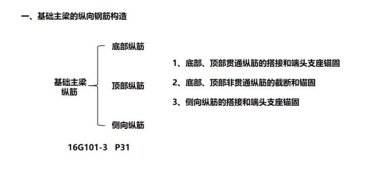 16G101图集基础主梁的钢筋构造PPT-04 基础主梁