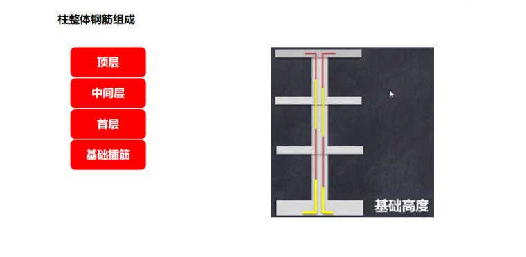 16G101图集柱纵筋的完整计算PPT-02 柱整体钢筋组成