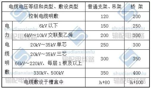 电力电缆线路施工及验收基本要求_5