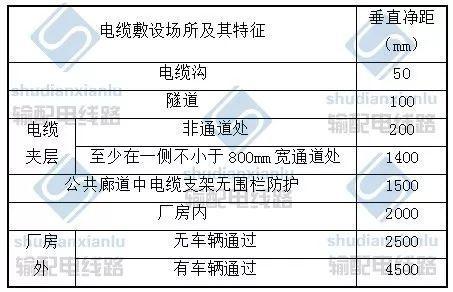 电力电缆线路施工及验收基本要求_7