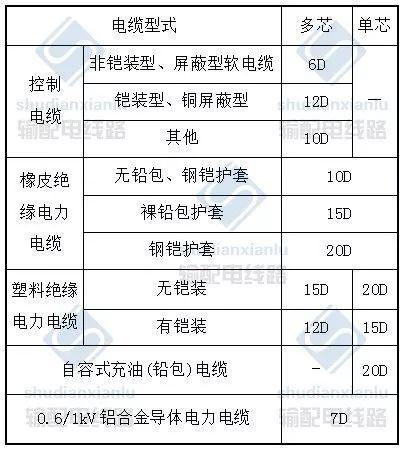 电力电缆线路施工及验收基本要求_12