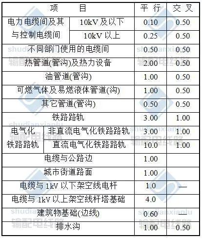 电力电缆线路施工及验收基本要求_14