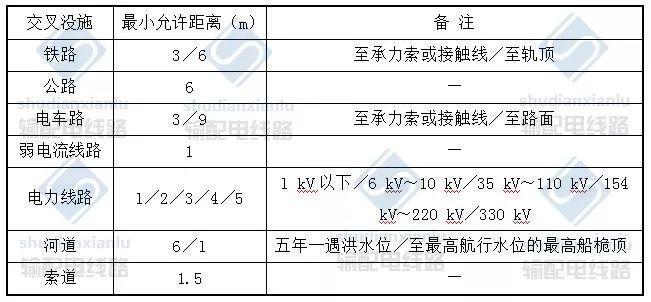 电力电缆线路施工及验收基本要求_18