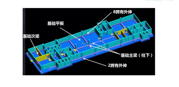 16G101图集筏形基础的分类PPT-02 筏形基础的分类