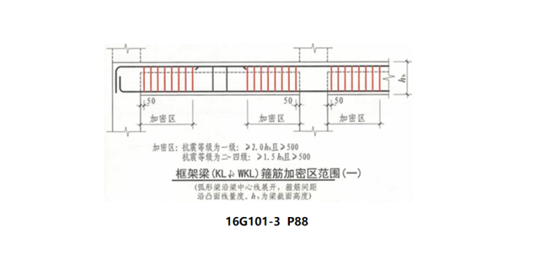 16G101图集框架梁的箍筋案例PPT-02 框架梁的箍筋案例