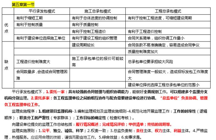2019监理工程师考试《理论法规》考前10页纸-承包模式