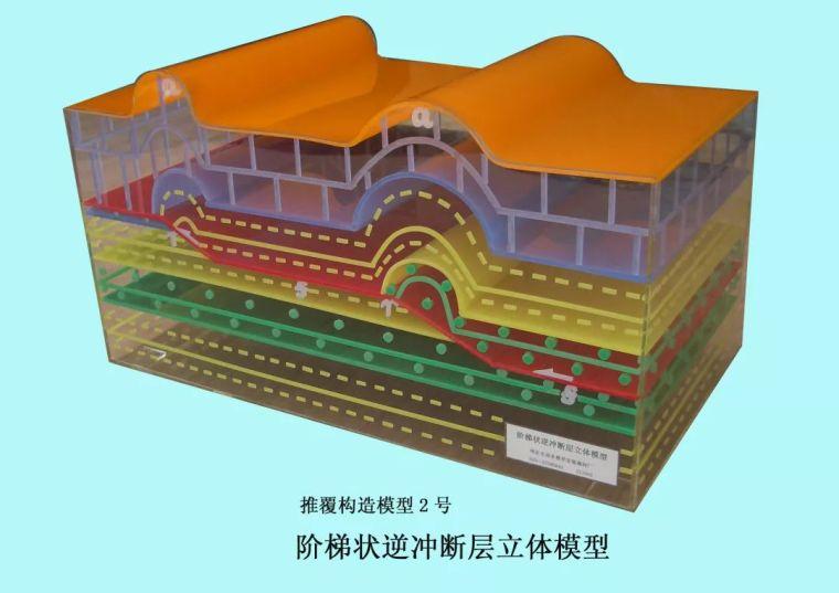 47个三维地质模型,直观有深度!_1