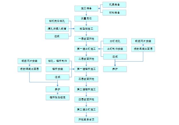 福州航站楼基坑支护及降排水施工方案(精品)-施工工艺流程图