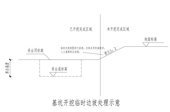 福州航站楼基坑支护及降排水施工方案(精品)-临时边坡示意图
