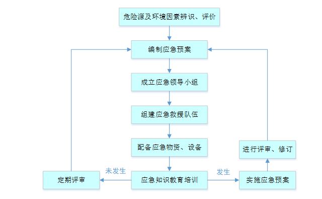 福州航站楼基坑支护及降排水施工方案(精品)-应急响应流程