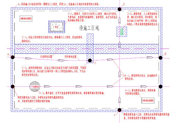 福州航站楼基坑支护及降排水施工方案(精品)-室外管线保护流程及措施图