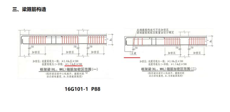 16G101图集梁的钢筋构造PPT-05 梁箍筋构造