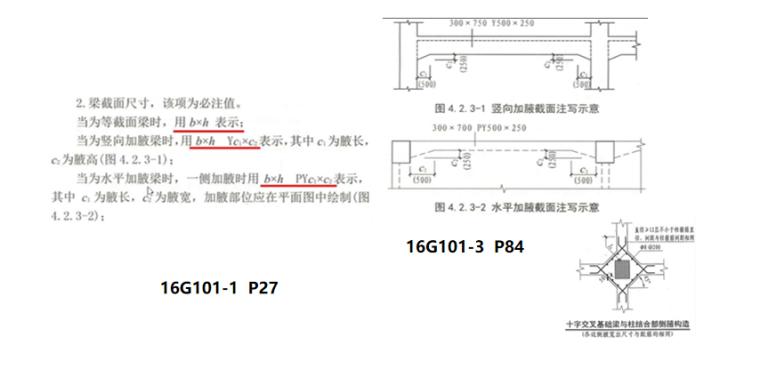 16G101图集梁的平法识图PPT-02 加腋截面注写示意