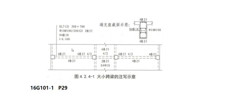 16G101图集梁的平法识图PPT-05 大小跨梁的注写示意