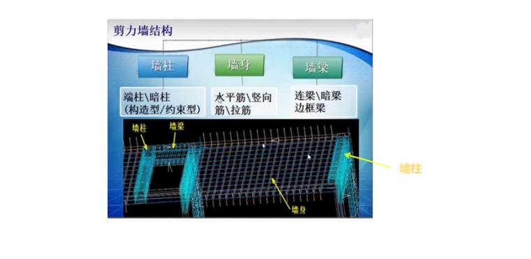 16G101图集剪力墙的组成PPT-02 剪力墙的组成