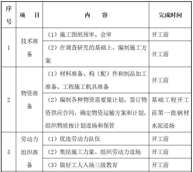河道清淤疏浚与护岸施工组织设计-施工准备工作一览表