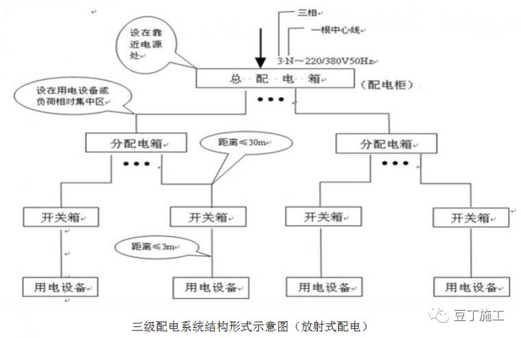 超详细的临时用电安全管理系统性讲解_3