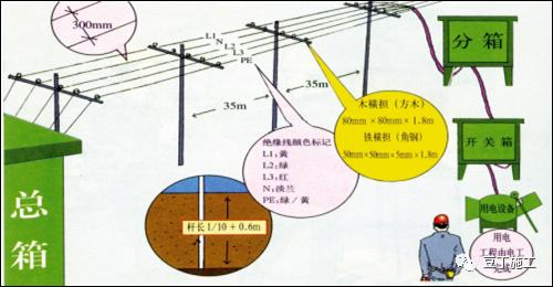 超详细的临时用电安全管理系统性讲解_2